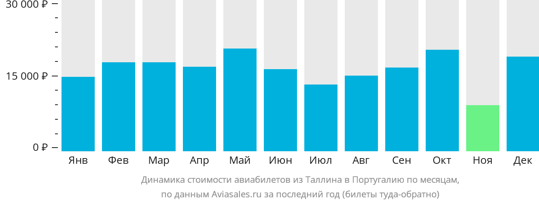 Динамика стоимости авиабилетов из Таллина в Португалию по месяцам