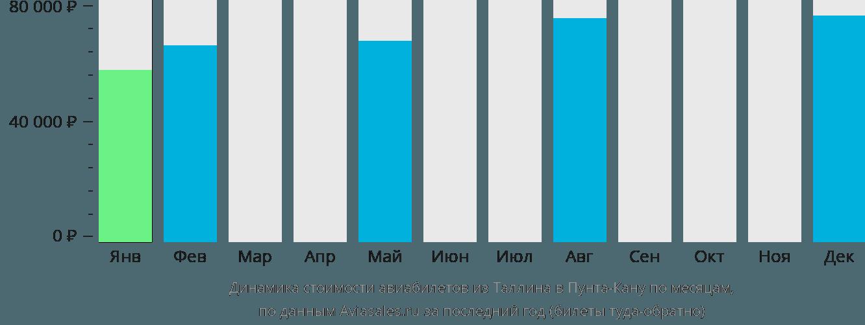 Динамика стоимости авиабилетов из Таллина в Пунта-Кану по месяцам