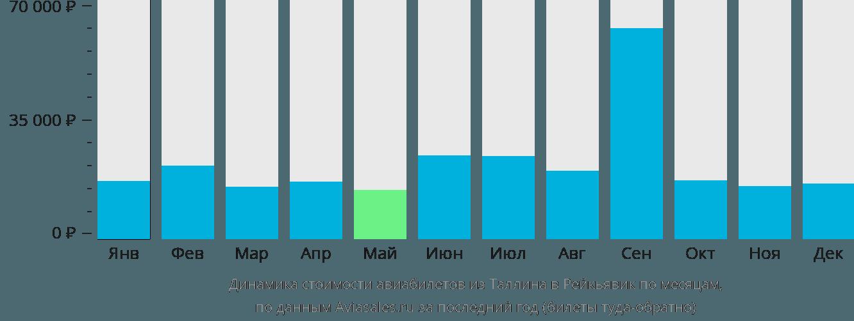 Динамика стоимости авиабилетов из Таллина в Рейкьявик по месяцам