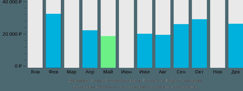 Динамика стоимости авиабилетов из Таллина на Родос по месяцам