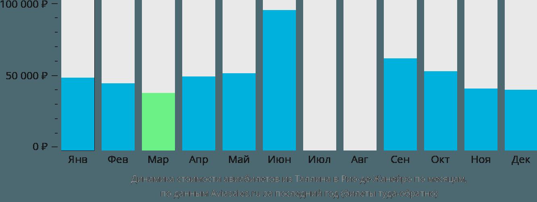 Динамика стоимости авиабилетов из Таллина в Рио-де-Жанейро по месяцам