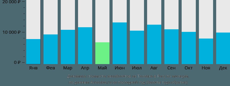 Динамика стоимости авиабилетов из Таллина в Ригу по месяцам