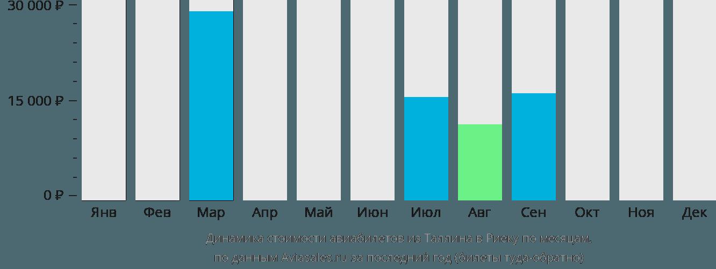Динамика стоимости авиабилетов из Таллина в Риеку по месяцам