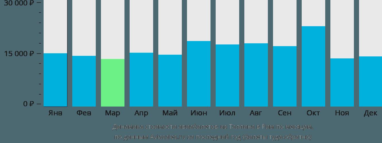 Динамика стоимости авиабилетов из Таллина в Рим по месяцам