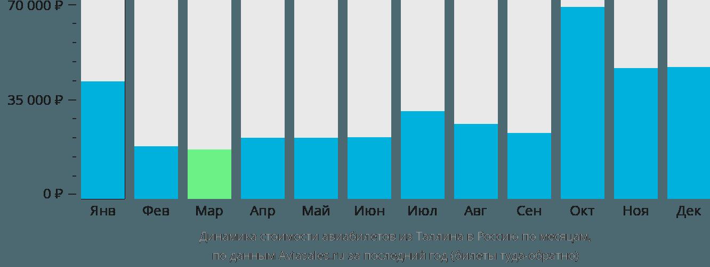 Динамика стоимости авиабилетов из Таллина в Россию по месяцам