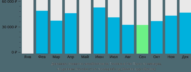 Динамика стоимости авиабилетов из Таллина в Сан-Паулу по месяцам