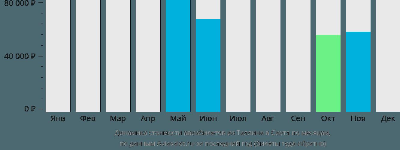Динамика стоимости авиабилетов из Таллина в Сиэтл по месяцам