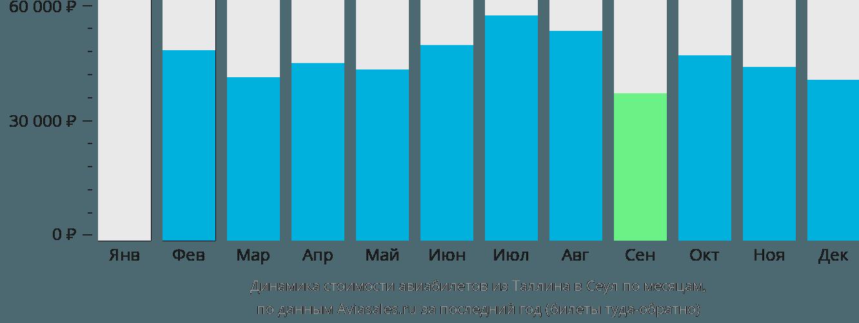 Динамика стоимости авиабилетов из Таллина в Сеул по месяцам