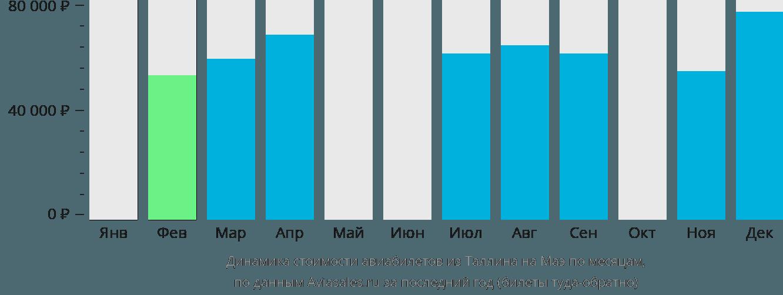 Динамика стоимости авиабилетов из Таллина на Маэ по месяцам