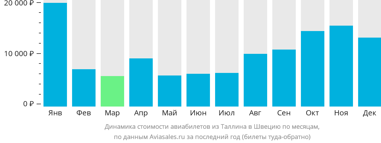 Динамика стоимости авиабилетов из Таллина в Швецию по месяцам