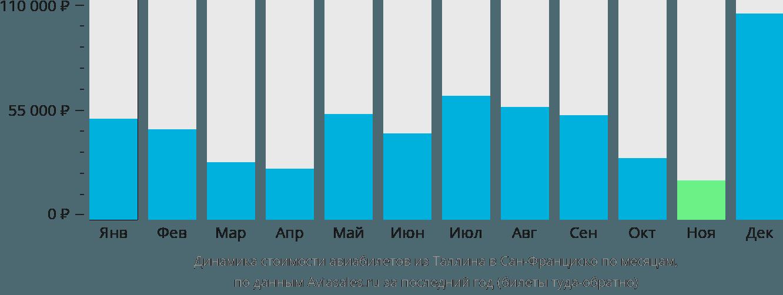 Динамика стоимости авиабилетов из Таллина в Сан-Франциско по месяцам