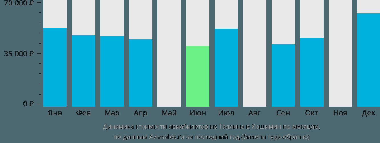 Динамика стоимости авиабилетов из Таллина в Хошимин по месяцам