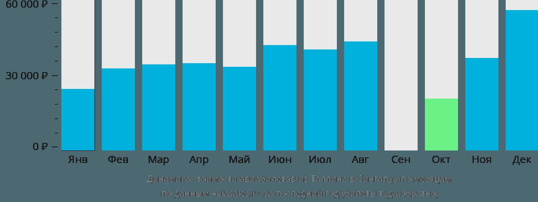 Динамика стоимости авиабилетов из Таллина в Сингапур по месяцам