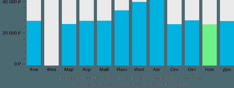 Динамика стоимости авиабилетов из Таллина в Симферополь по месяцам