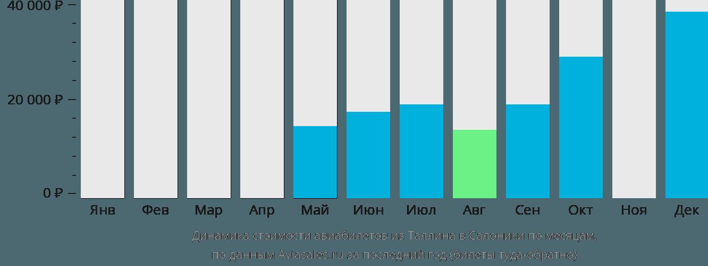 Динамика стоимости авиабилетов из Таллина в Салоники по месяцам