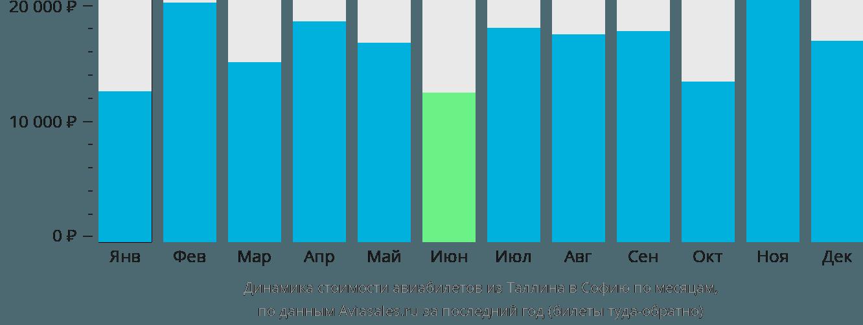Динамика стоимости авиабилетов из Таллина в Софию по месяцам