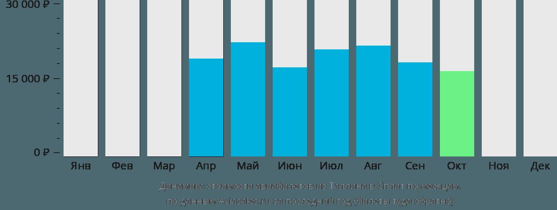 Динамика стоимости авиабилетов из Таллина в Сплит по месяцам