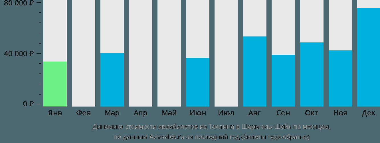 Динамика стоимости авиабилетов из Таллина в Шарм-эль-Шейх по месяцам