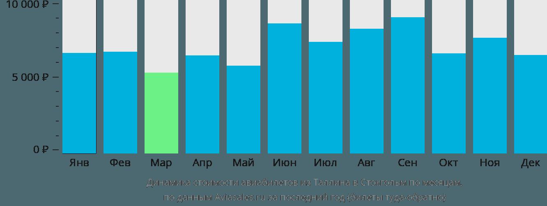 Динамика стоимости авиабилетов из Таллина в Стокгольм по месяцам