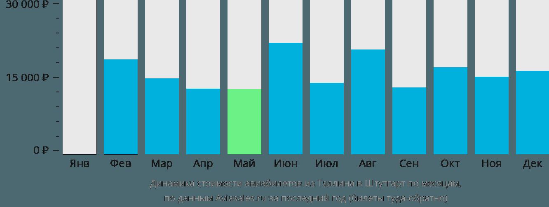 Динамика стоимости авиабилетов из Таллина в Штутгарт по месяцам