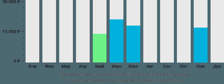 Динамика стоимости авиабилетов из Таллина в Ставангер по месяцам