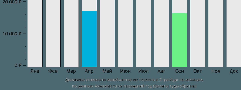 Динамика стоимости авиабилетов из Таллина в Страсбург по месяцам