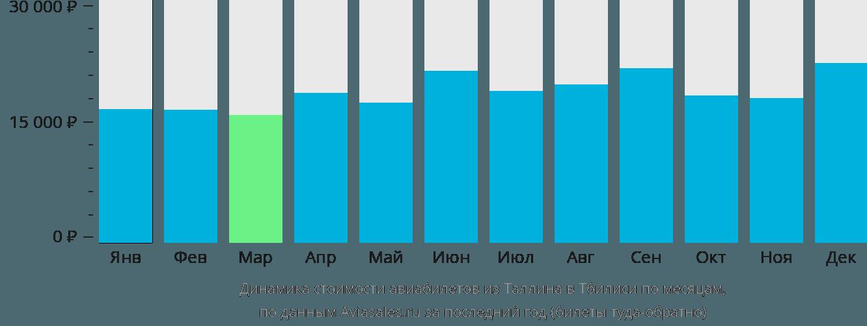 Динамика стоимости авиабилетов из Таллина в Тбилиси по месяцам