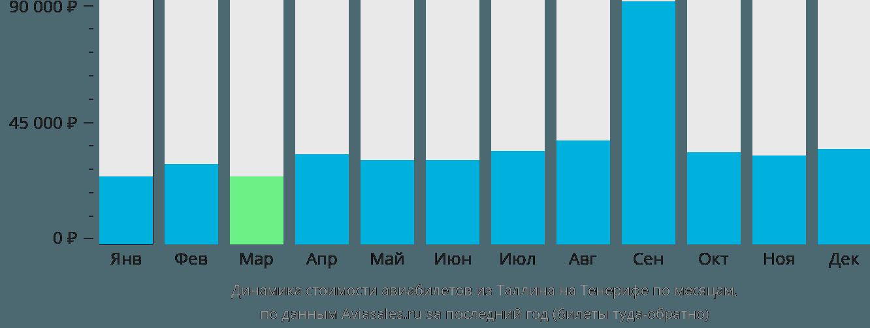 Динамика стоимости авиабилетов из Таллина на Тенерифе по месяцам