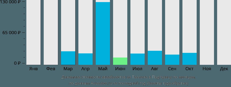 Динамика стоимости авиабилетов из Таллина в Подгорицу по месяцам