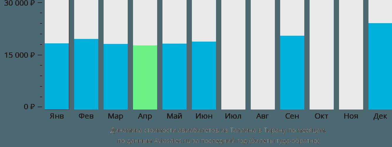 Динамика стоимости авиабилетов из Таллина в Тирану по месяцам