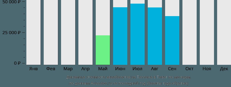 Динамика стоимости авиабилетов из Таллина в Тиват по месяцам