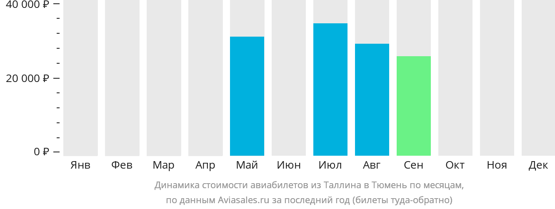 Динамика стоимости авиабилетов из Таллина в Тюмень по месяцам