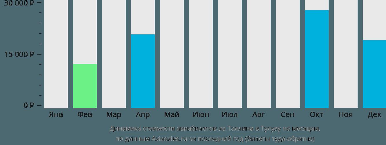 Динамика стоимости авиабилетов из Таллина в Тулузу по месяцам