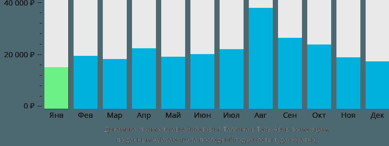 Динамика стоимости авиабилетов из Таллина в Тель-Авив по месяцам