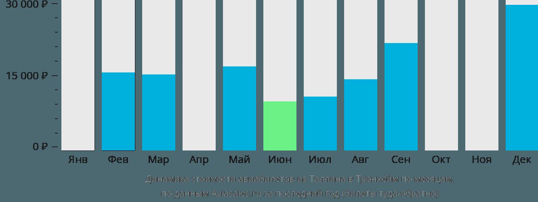Динамика стоимости авиабилетов из Таллина в Тронхейм по месяцам