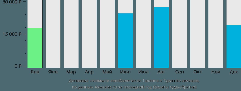 Динамика стоимости авиабилетов из Таллина в Турин по месяцам