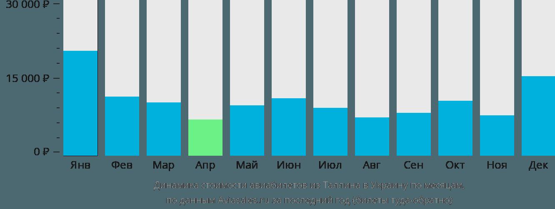 Динамика стоимости авиабилетов из Таллина в Украину по месяцам