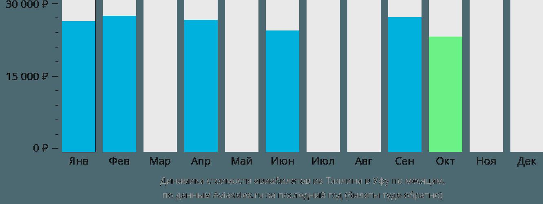 Динамика стоимости авиабилетов из Таллина в Уфу по месяцам