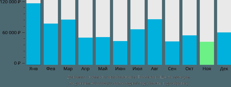 Динамика стоимости авиабилетов из Таллина в США по месяцам