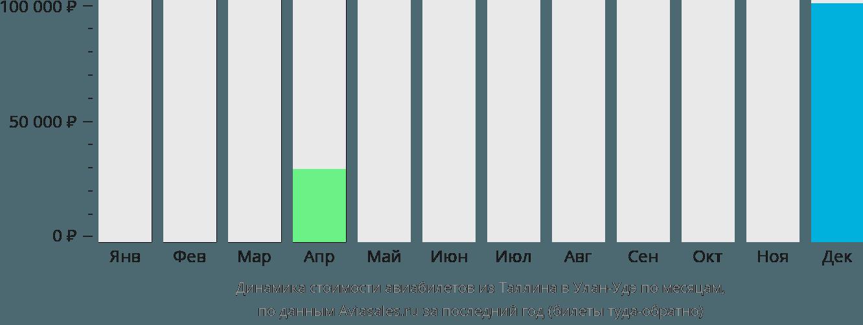 Динамика стоимости авиабилетов из Таллина в Улан-Удэ по месяцам