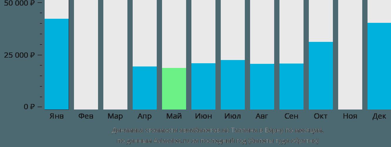 Динамика стоимости авиабилетов из Таллина в Варну по месяцам