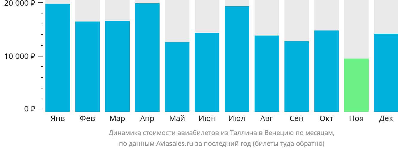 Динамика стоимости авиабилетов из Таллина в Венецию по месяцам