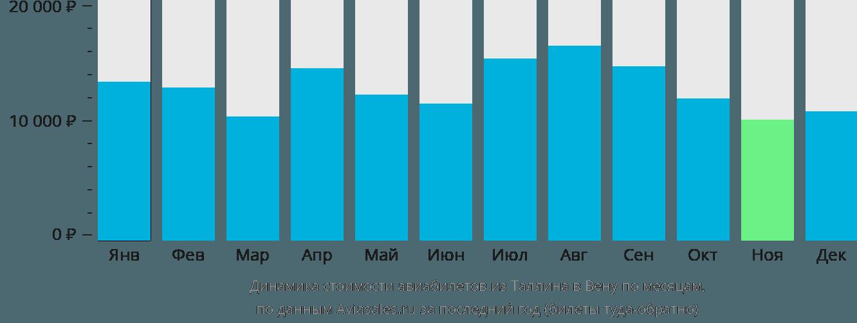Динамика стоимости авиабилетов из Таллина в Вену по месяцам