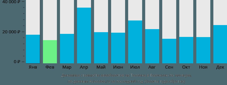Динамика стоимости авиабилетов из Таллина в Валенсию по месяцам
