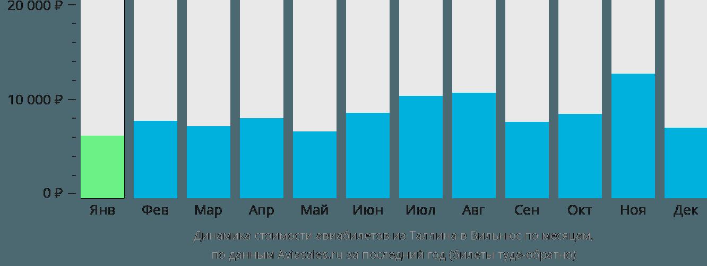 Динамика стоимости авиабилетов из Таллина в Вильнюс по месяцам