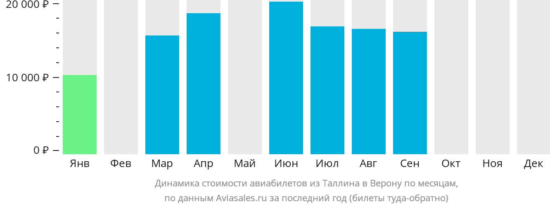 Динамика стоимости авиабилетов из Таллина в Верону по месяцам