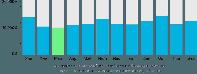 Динамика стоимости авиабилетов из Таллина в Варшаву по месяцам