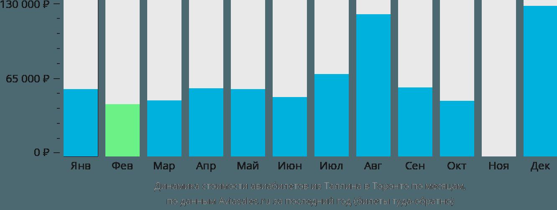 Динамика стоимости авиабилетов из Таллина в Торонто по месяцам