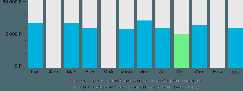 Динамика стоимости авиабилетов из Таллина в Загреб по месяцам