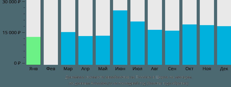 Динамика стоимости авиабилетов из Таллина в Цюрих по месяцам